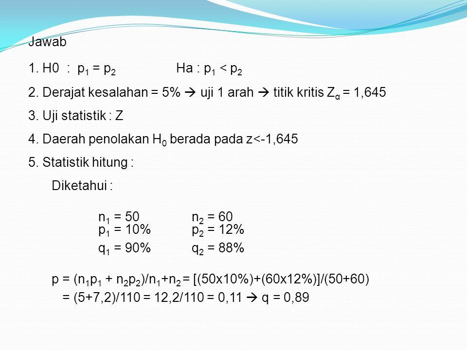 2. Derajat kesalahan = 5%  uji 1 arah  titik kritis Zα = 1,645