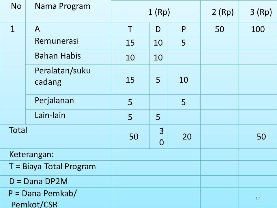 No Nama Program. Tahun ke. 1 (Rp) 2 (Rp) 3 (Rp) 1. A. T. D. P. 50. 100. Remunerasi. 15.