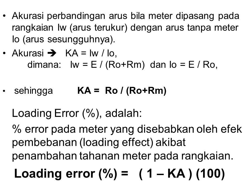Loading error (%) = ( 1 – KA ) (100)