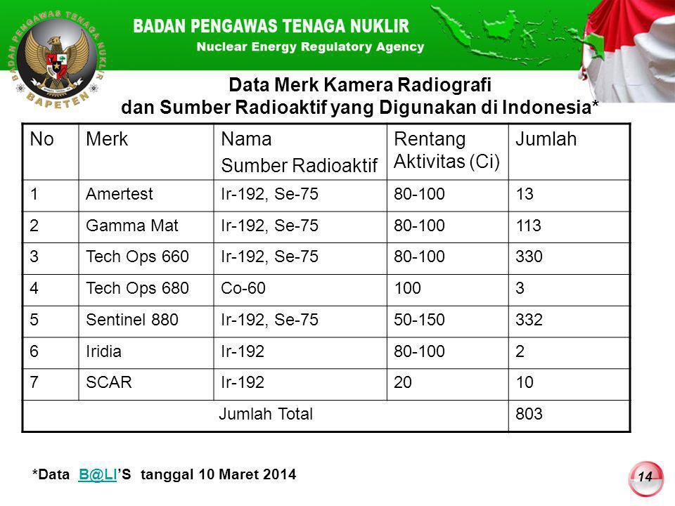 *Data B@LI'S tanggal 10 Maret 2014