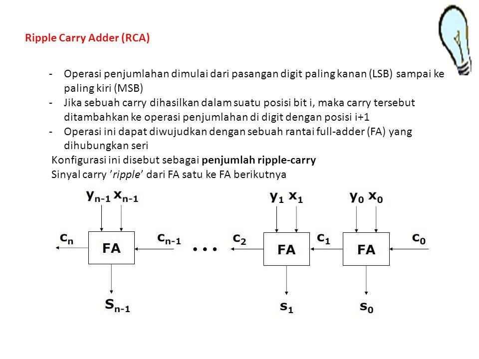 Ripple Carry Adder (RCA)