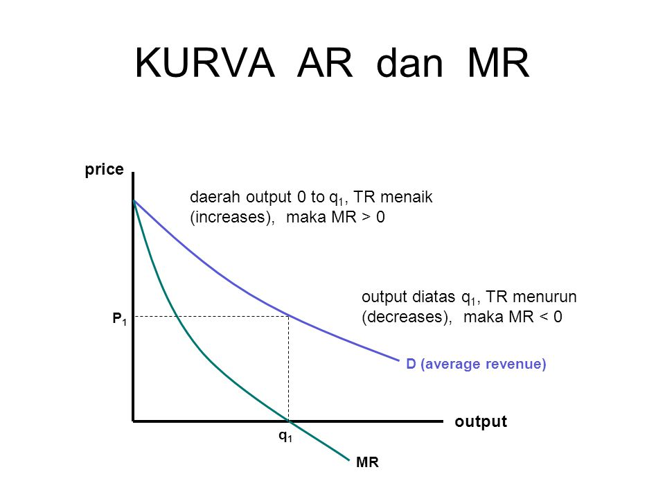 KURVA AR dan MR price daerah output 0 to q1, TR menaik