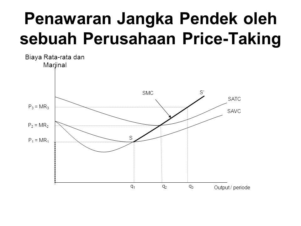Penawaran Jangka Pendek oleh sebuah Perusahaan Price-Taking
