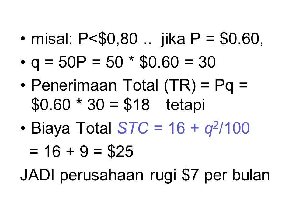 misal: P<$0,80 .. jika P = $0.60, q = 50P = 50 * $0.60 = 30. Penerimaan Total (TR) = Pq = $0.60 * 30 = $18 tetapi.