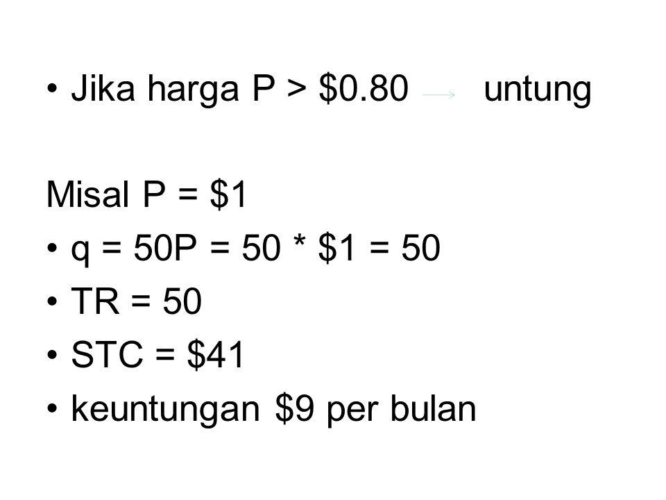 Jika harga P > $0.80 untung