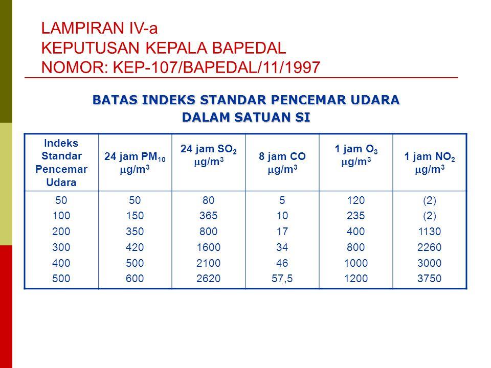 BATAS INDEKS STANDAR PENCEMAR UDARA Indeks Standar Pencemar Udara