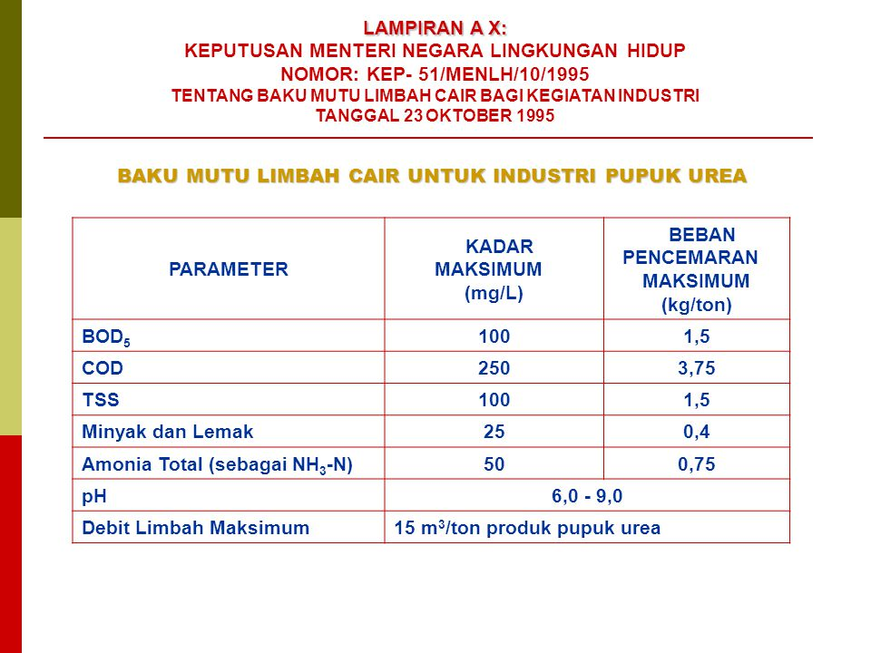 BEBAN PENCEMARAN MAKSIMUM (kg/ton)
