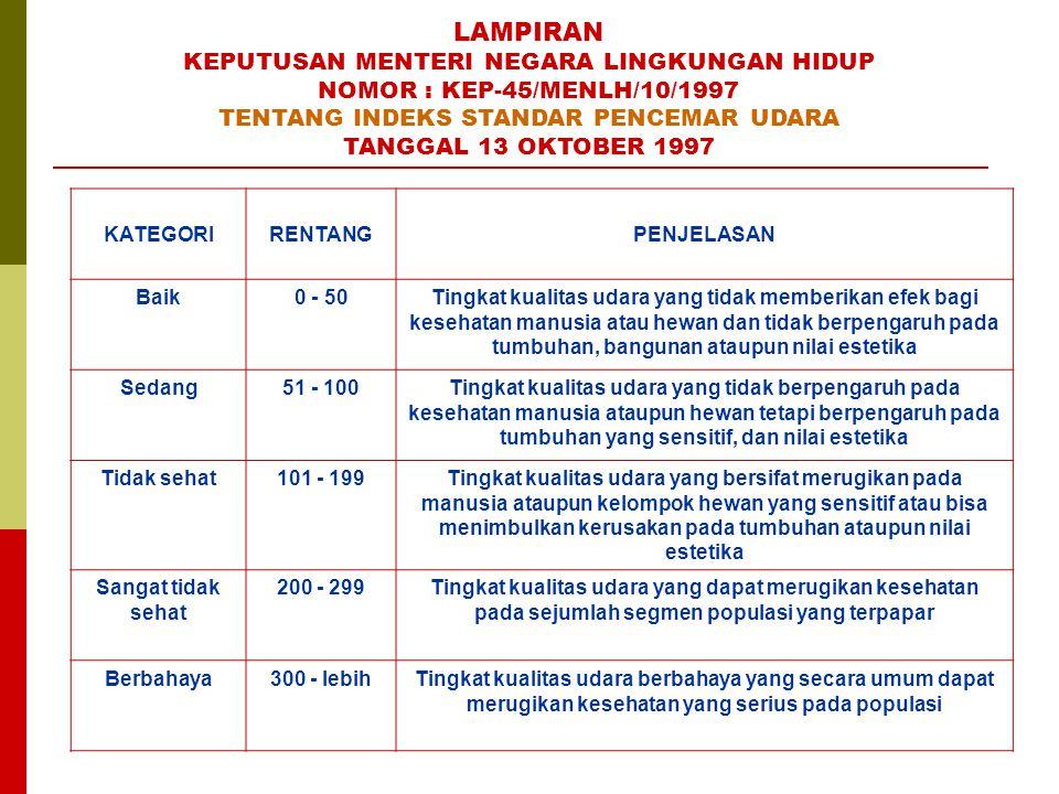 LAMPIRAN KEPUTUSAN MENTERI NEGARA LINGKUNGAN HIDUP NOMOR : KEP-45/MENLH/10/1997 TENTANG INDEKS STANDAR PENCEMAR UDARA TANGGAL 13 OKTOBER 1997