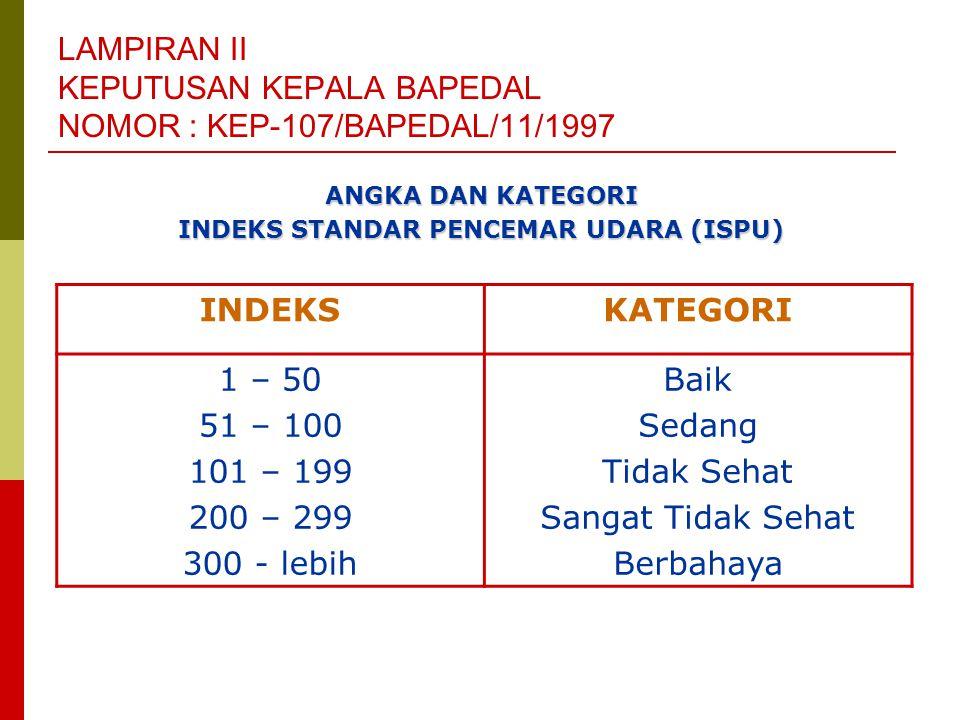 LAMPIRAN II KEPUTUSAN KEPALA BAPEDAL NOMOR : KEP-107/BAPEDAL/11/1997