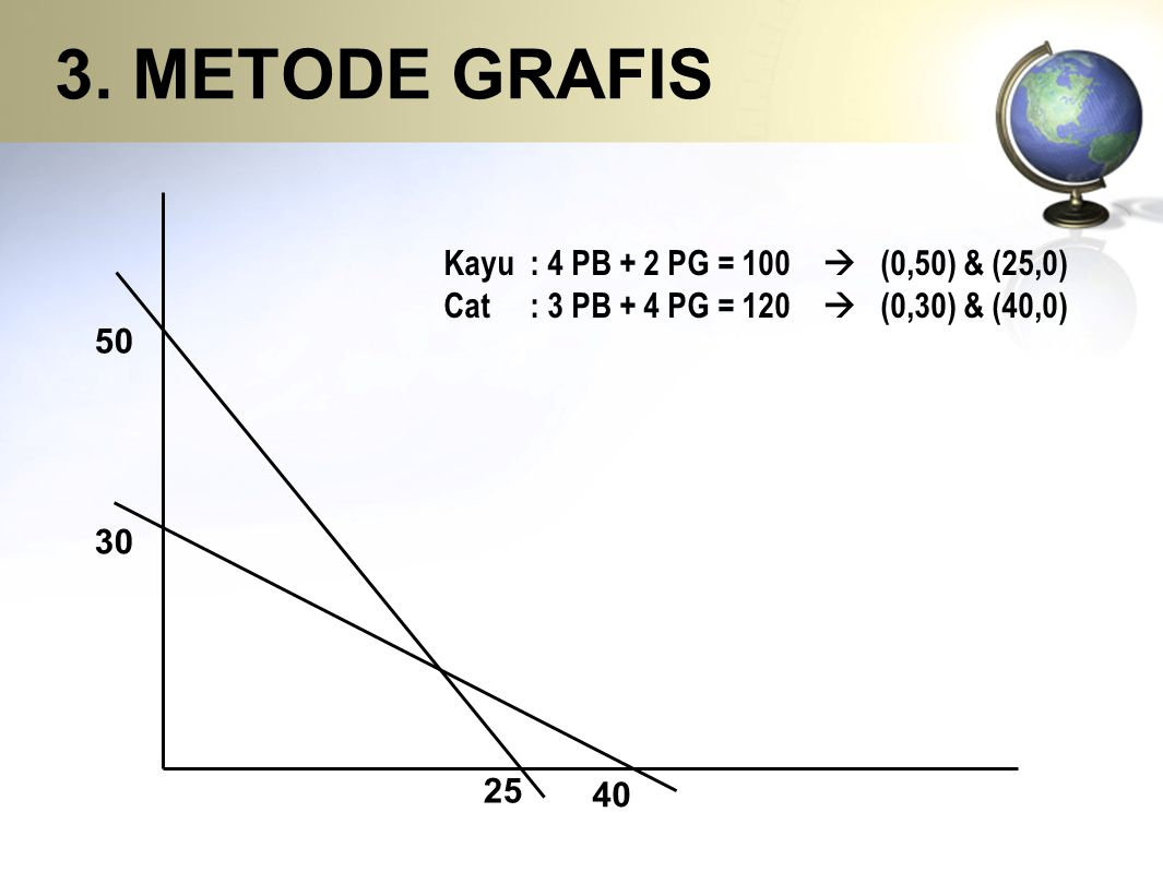 3. METODE GRAFIS Kayu : 4 PB + 2 PG = 100  (0,50) & (25,0)