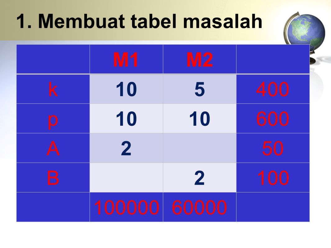1. Membuat tabel masalah M1 M2 k 10 5 400 p 600 A 2 50 B 100 100000 60000