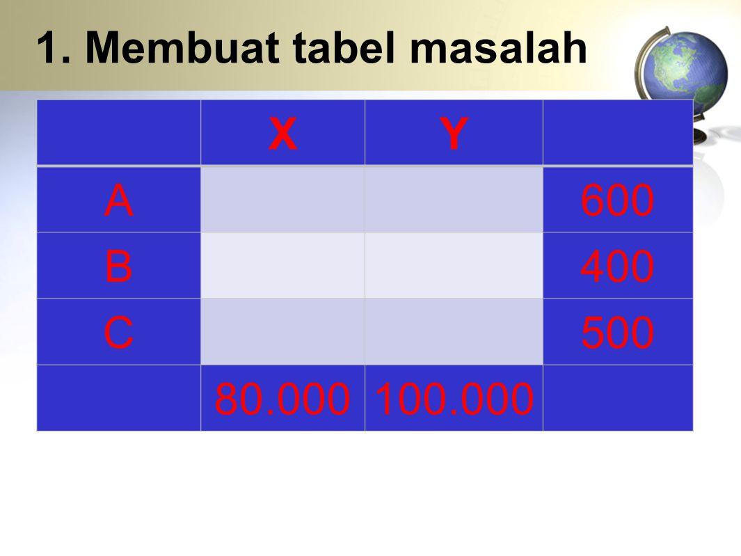 1. Membuat tabel masalah X Y A 600 B 400 C 500 80.000 100.000