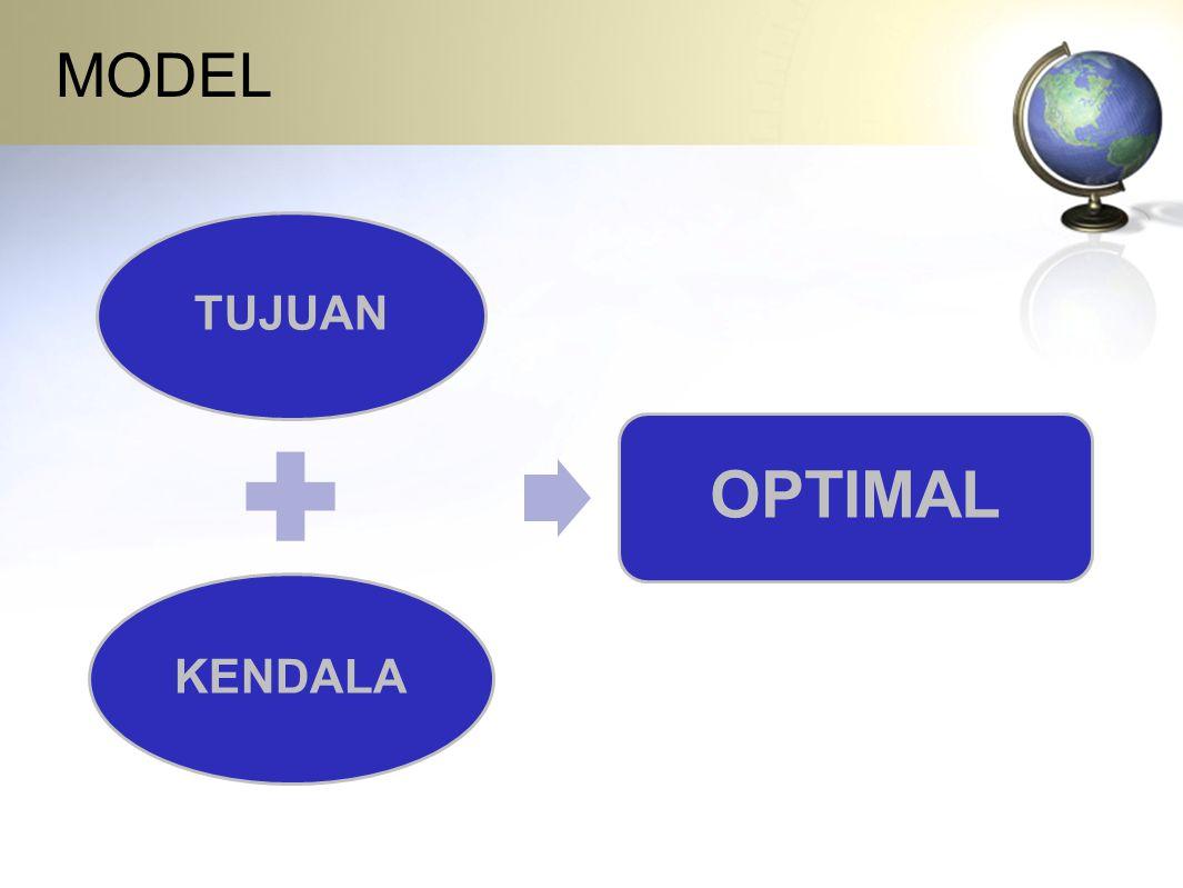 MODEL TUJUAN KENDALA OPTIMAL