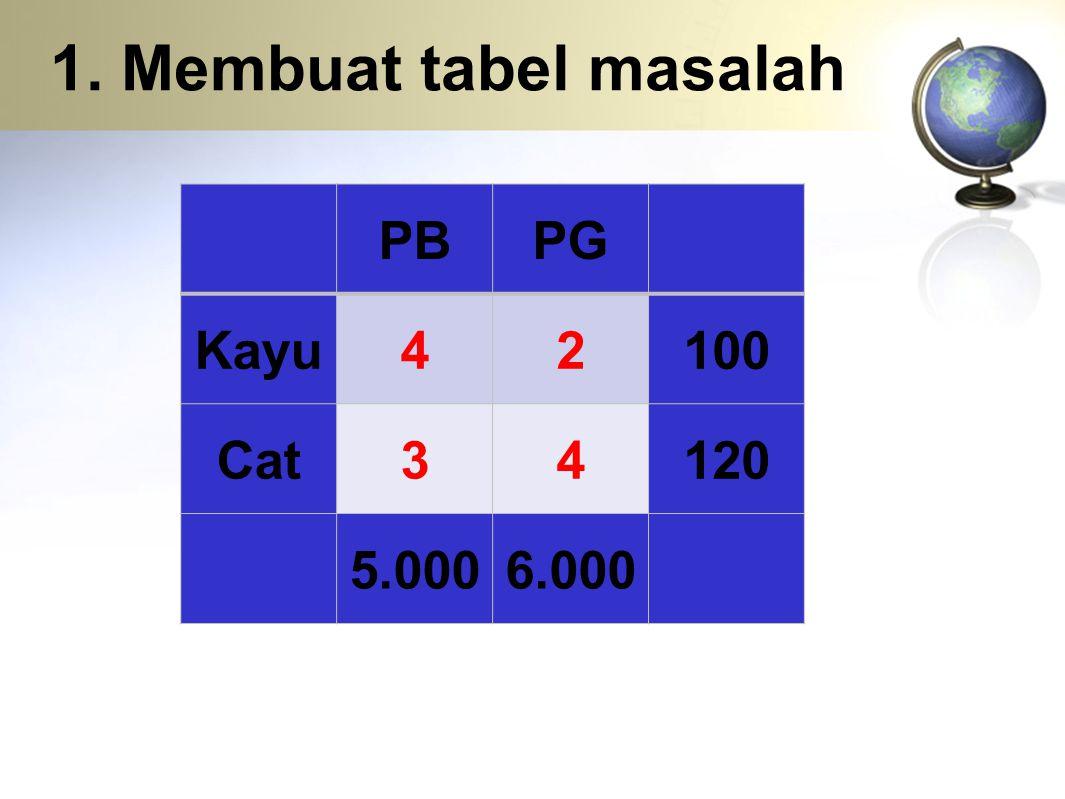 1. Membuat tabel masalah PB PG Kayu 4 2 100 Cat 3 120 5.000 6.000