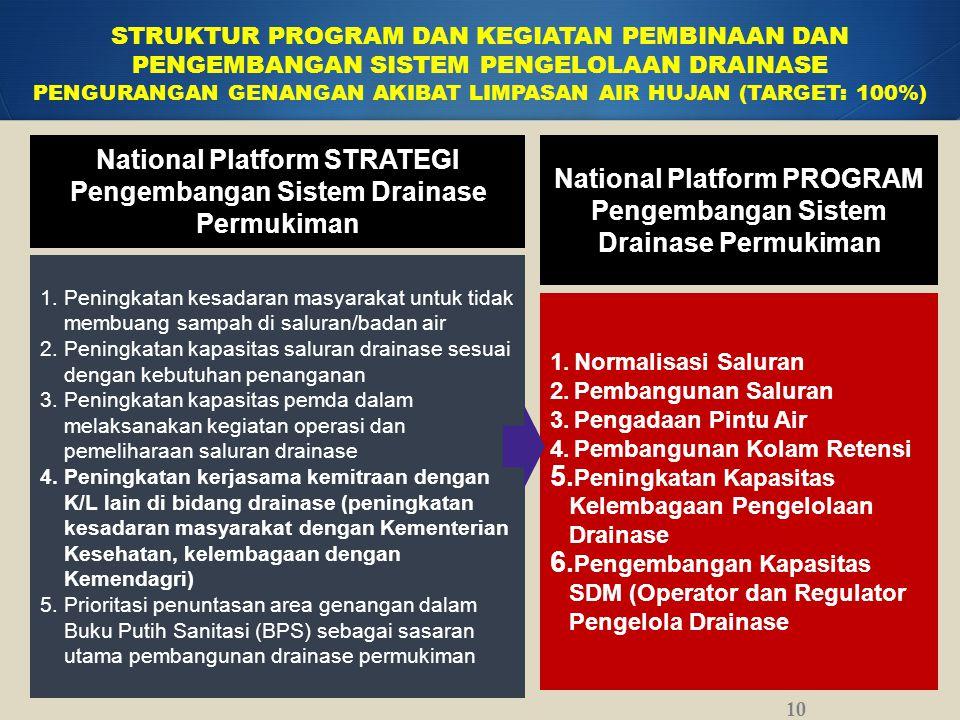 National Platform STRATEGI Pengembangan Sistem Drainase Permukiman