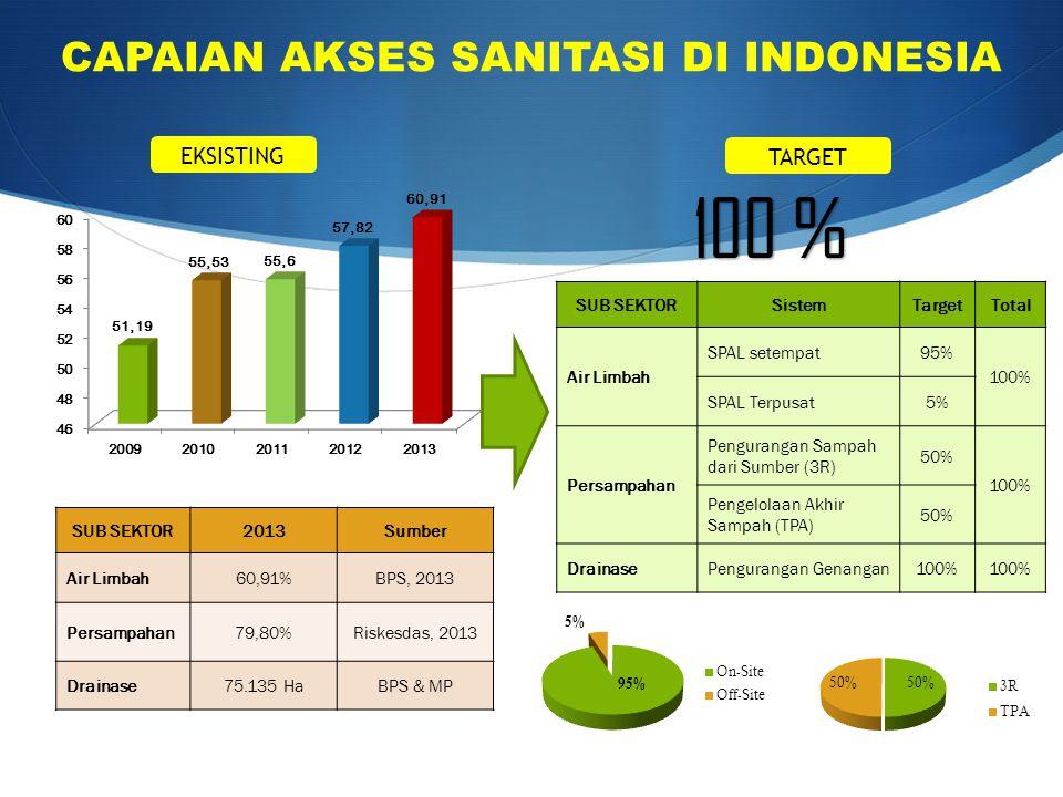 CAPAIAN AKSES SANITASI DI INDONESIA