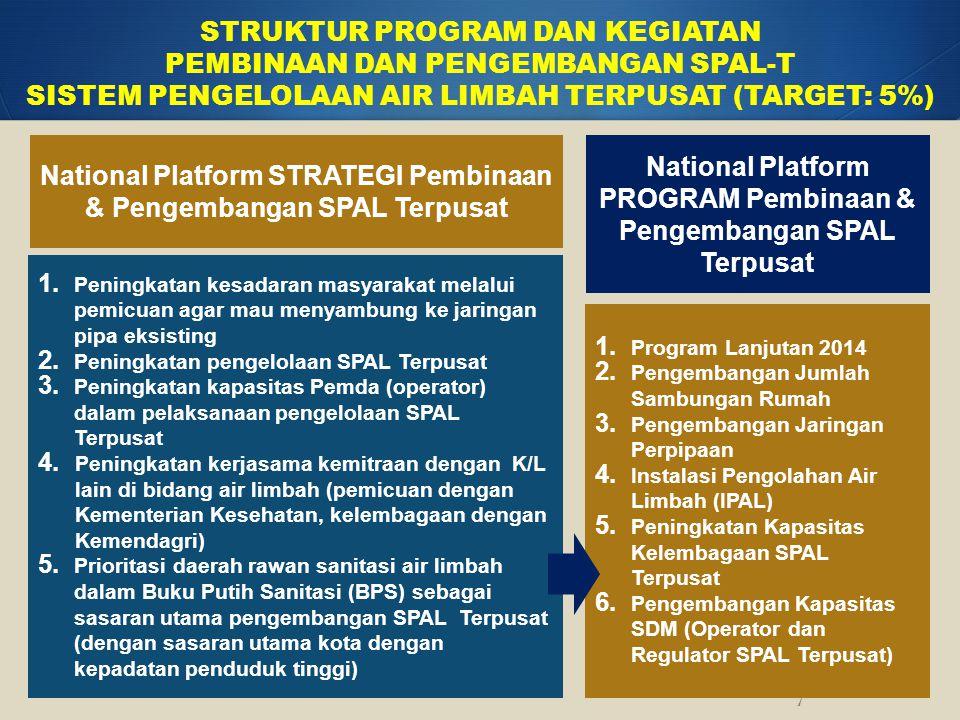 National Platform STRATEGI Pembinaan & Pengembangan SPAL Terpusat