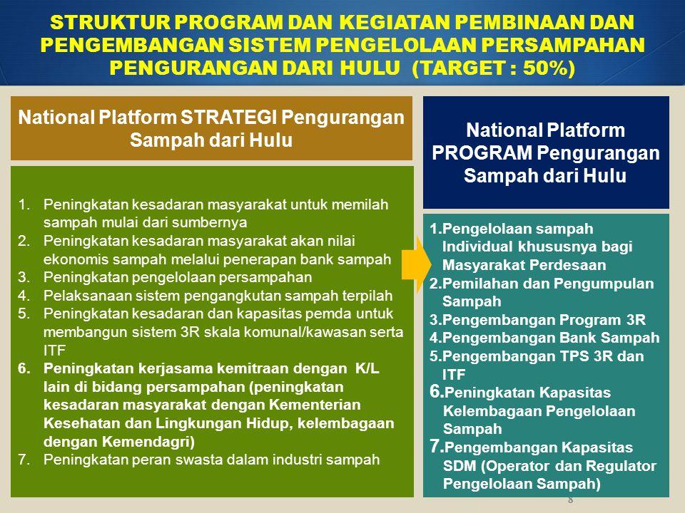 National Platform STRATEGI Pengurangan Sampah dari Hulu