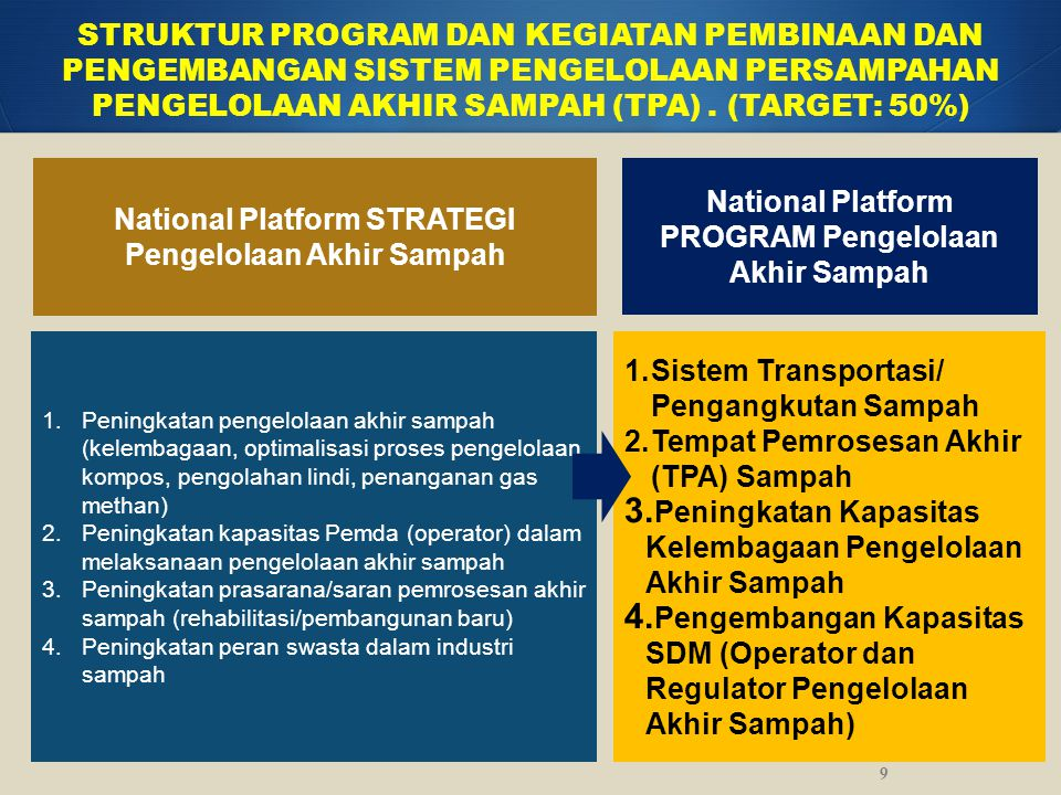 National Platform STRATEGI Pengelolaan Akhir Sampah
