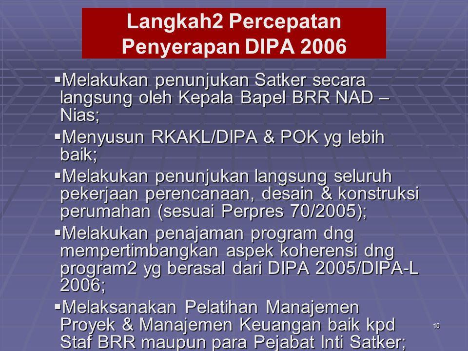 Langkah2 Percepatan Penyerapan DIPA 2006