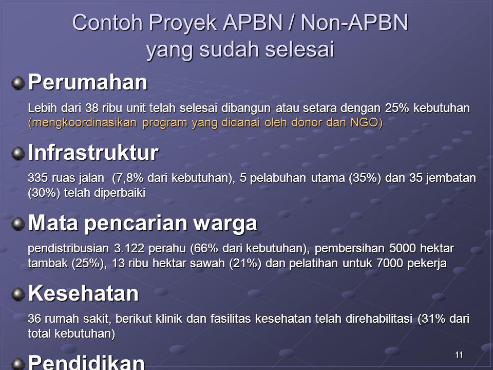 Contoh Proyek APBN / Non-APBN yang sudah selesai