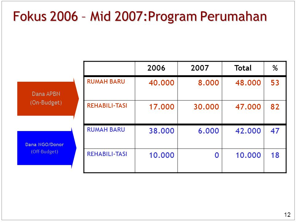 Fokus 2006 – Mid 2007:Program Perumahan