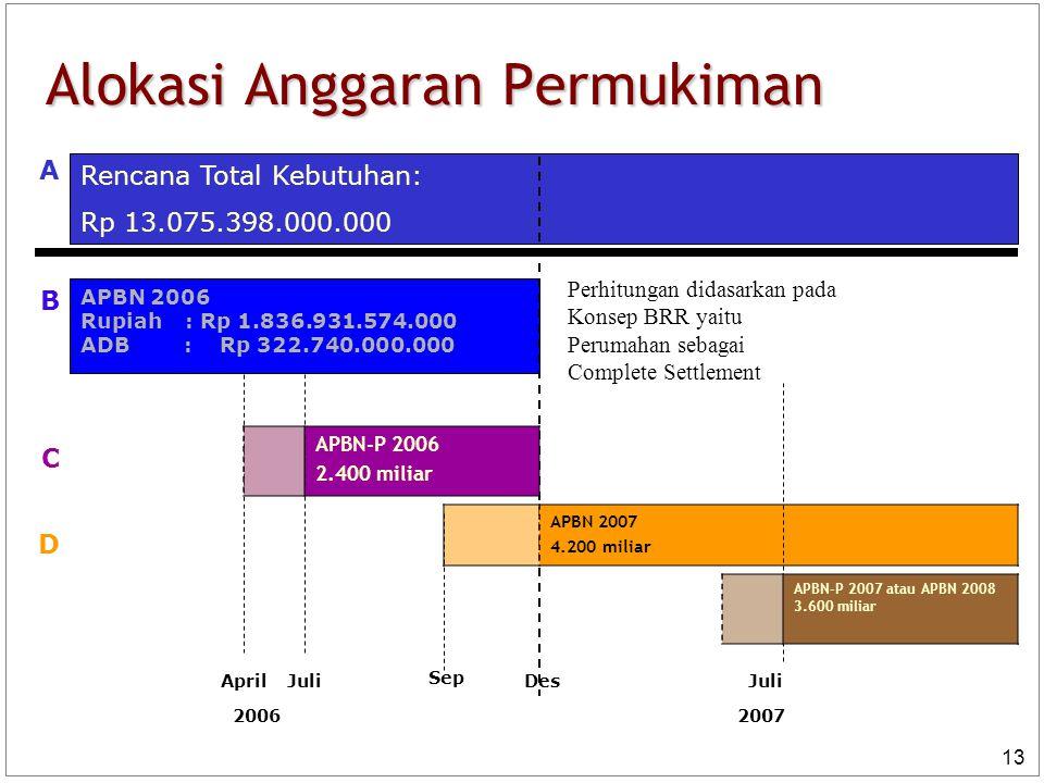 Alokasi Anggaran Permukiman