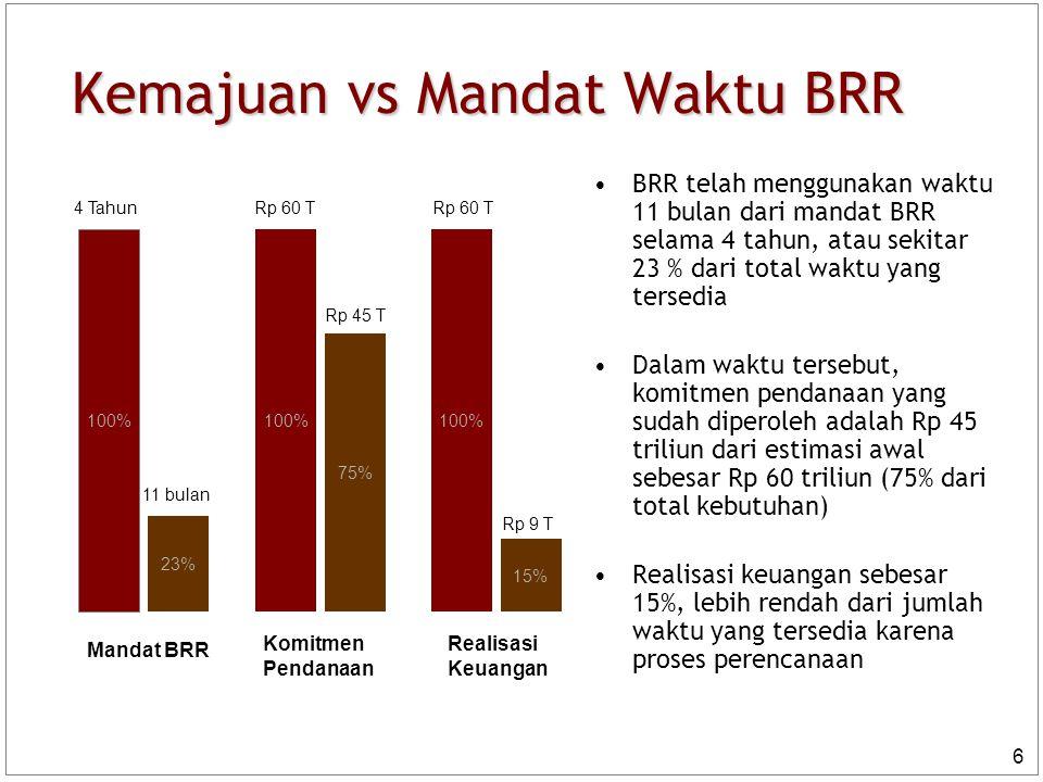 Kemajuan vs Mandat Waktu BRR