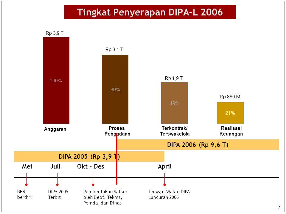 Tingkat Penyerapan DIPA–L 2006