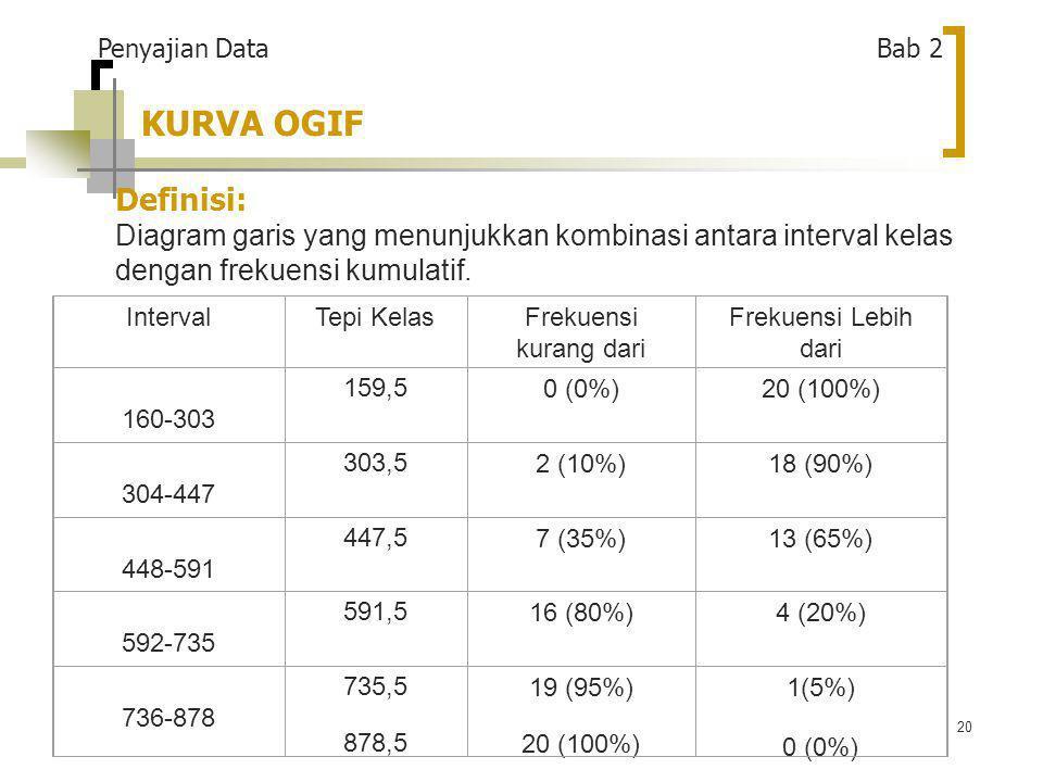 KURVA OGIF Definisi: Penyajian Data Bab 2