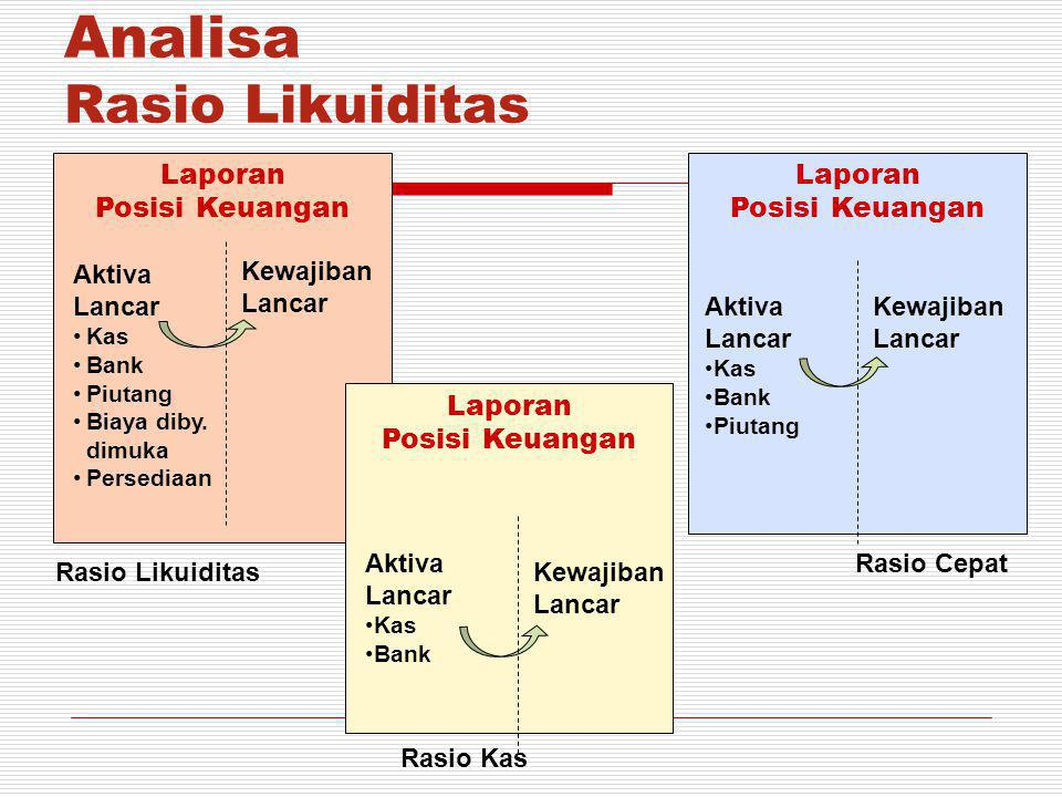 Analisa Rasio Likuiditas
