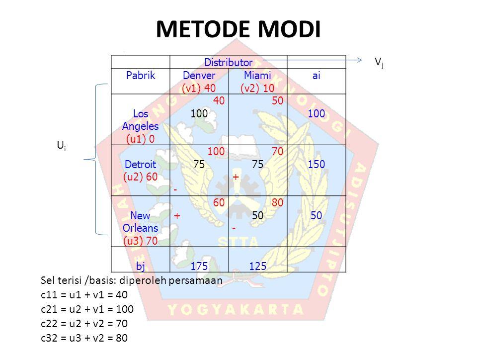 METODE MODI Vj Ui Sel terisi /basis: diperoleh persamaan