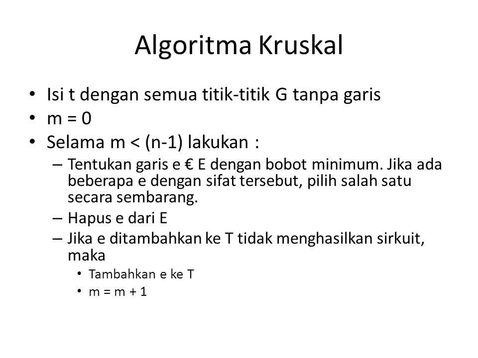 Algoritma Kruskal Isi t dengan semua titik-titik G tanpa garis m = 0