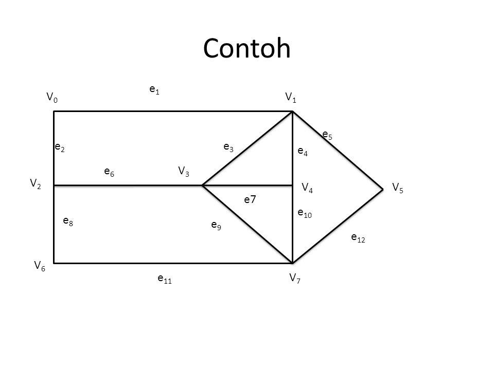 Contoh e1 V0 V1 e5 e2 e3 e4 e6 V3 V2 V4 V5 e7 e10 e8 e9 e12 V6 e11 V7