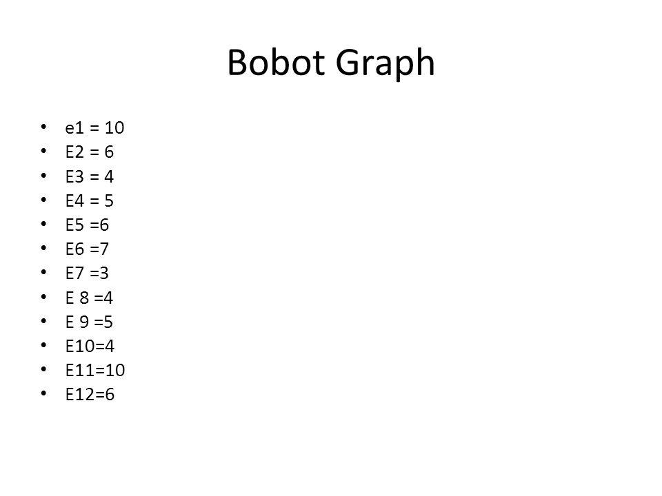 Bobot Graph e1 = 10 E2 = 6 E3 = 4 E4 = 5 E5 =6 E6 =7 E7 =3 E 8 =4