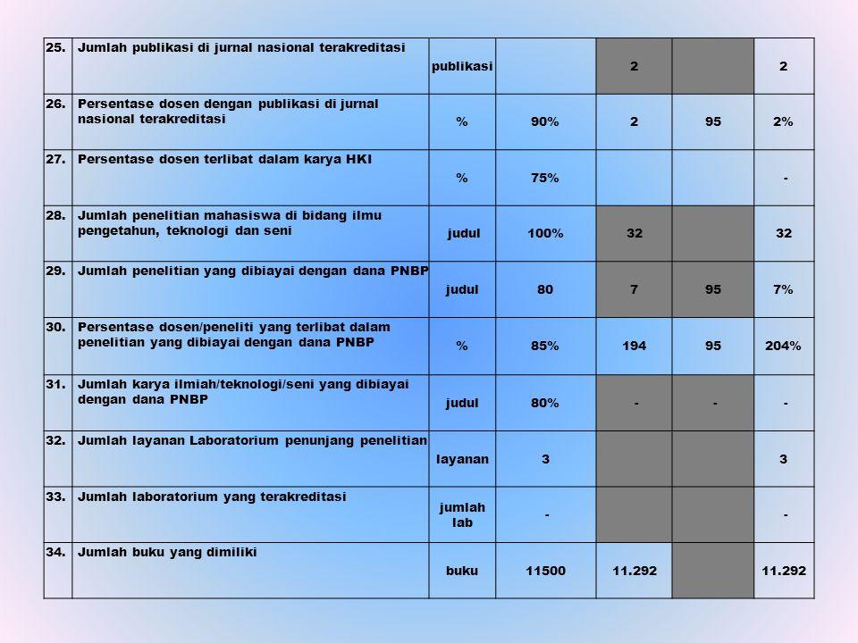 25. Jumlah publikasi di jurnal nasional terakreditasi. publikasi. 2. 26.