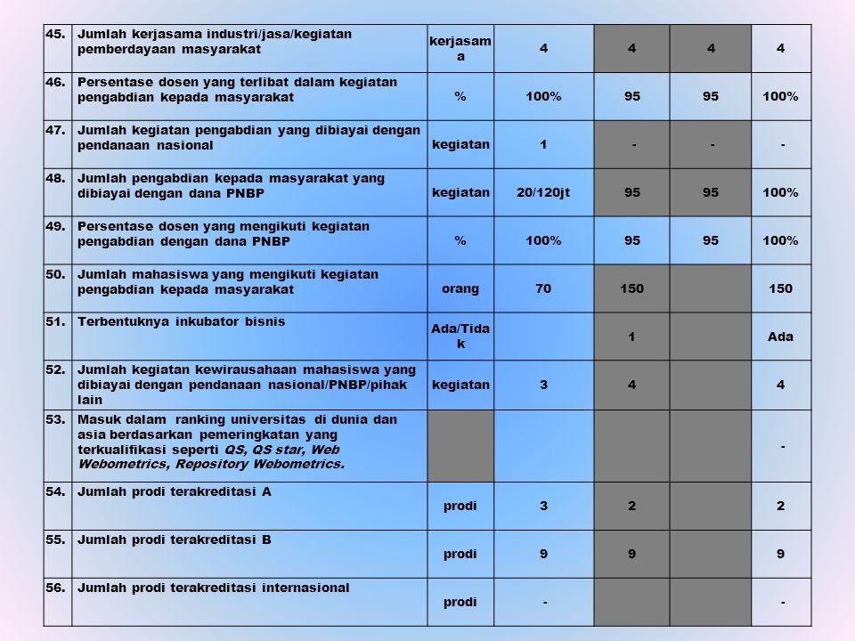 45. Jumlah kerjasama industri/jasa/kegiatan pemberdayaan masyarakat. kerjasama. 4. 46.