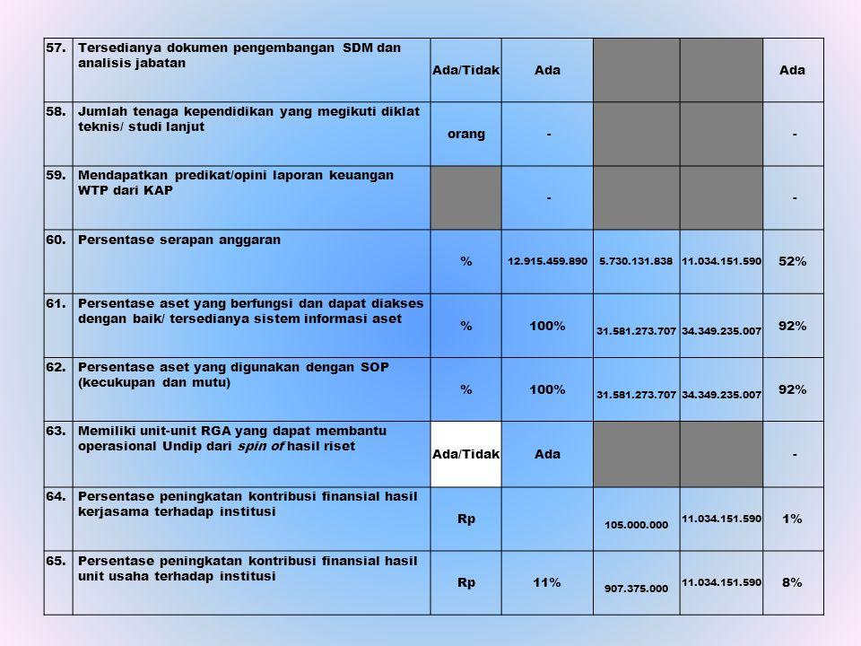 Tersedianya dokumen pengembangan SDM dan analisis jabatan Ada/Tidak
