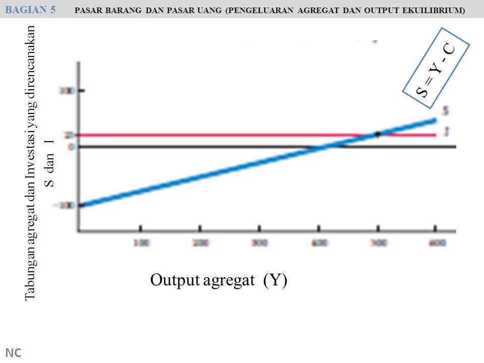 Tabungan agregat dan Investasi yang direncanakan
