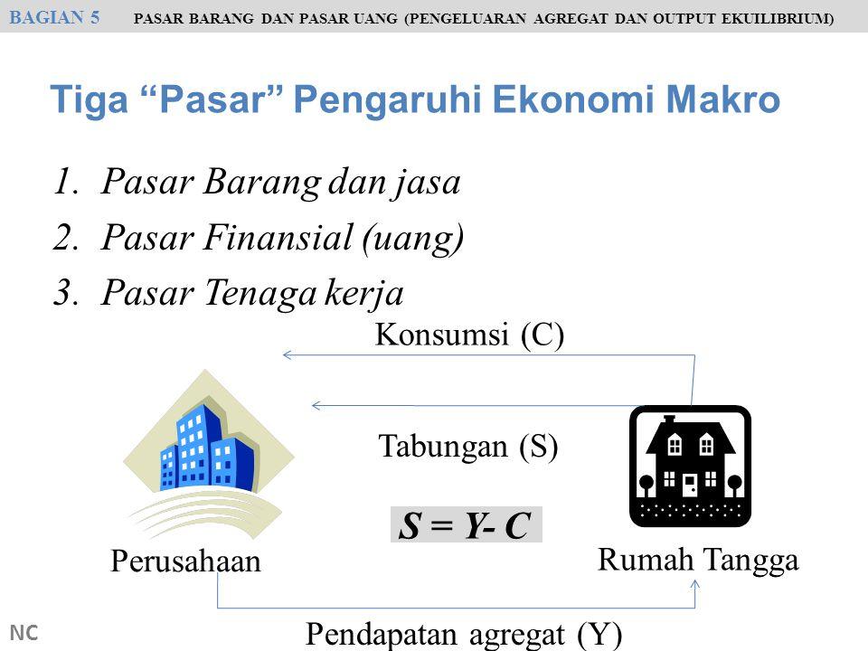 Tiga Pasar Pengaruhi Ekonomi Makro