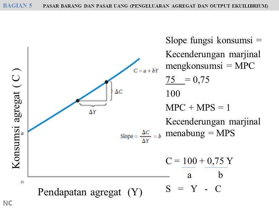 Pendapatan agregat (Y)