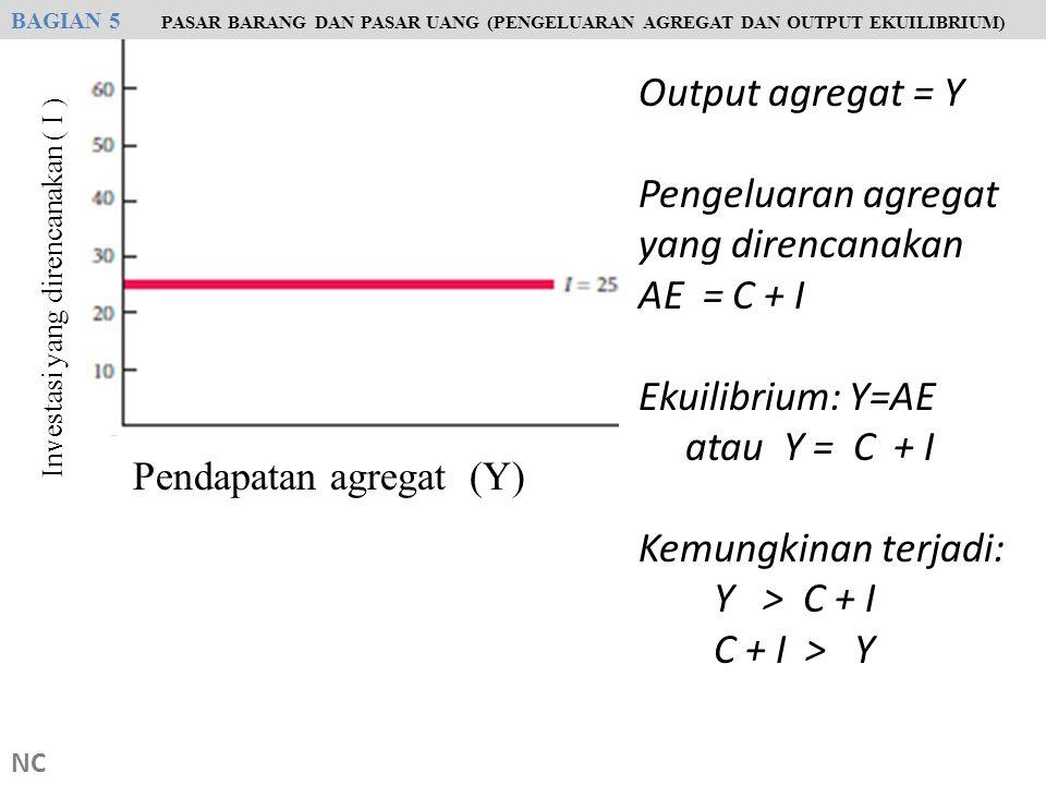 Pengeluaran agregat yang direncanakan AE = C + I Ekuilibrium: Y=AE