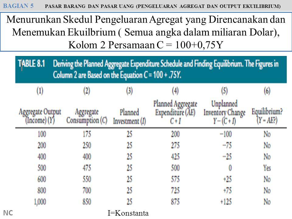 BAGIAN 5 PASAR BARANG DAN PASAR UANG (PENGELUARAN AGREGAT DAN OUTPUT EKUILIBRIUM)