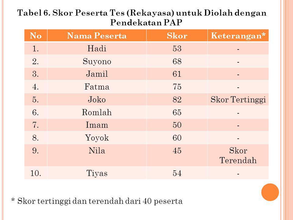 Tabel 6. Skor Peserta Tes (Rekayasa) untuk Diolah dengan Pendekatan PAP * Skor tertinggi dan terendah dari 40 peserta