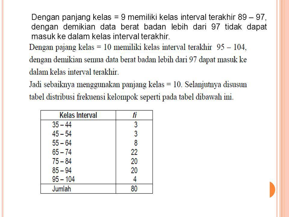 Dengan panjang kelas = 9 memiliki kelas interval terakhir 89 – 97, dengan demikian data berat badan lebih dari 97 tidak dapat masuk ke dalam kelas interval terakhir.