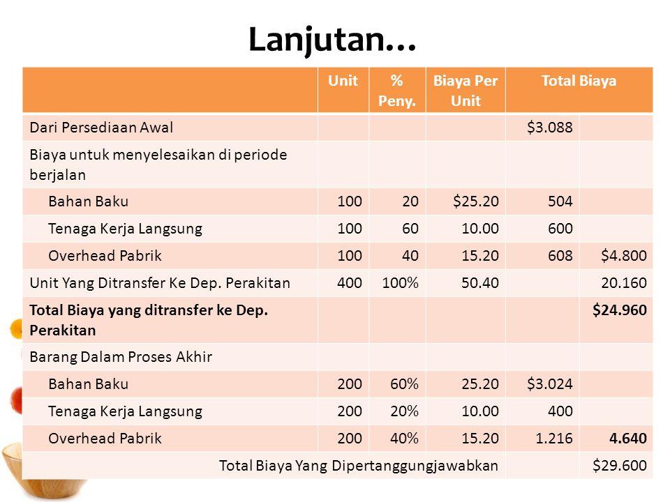 Lanjutan… Unit % Peny. Biaya Per Unit Total Biaya Dari Persediaan Awal