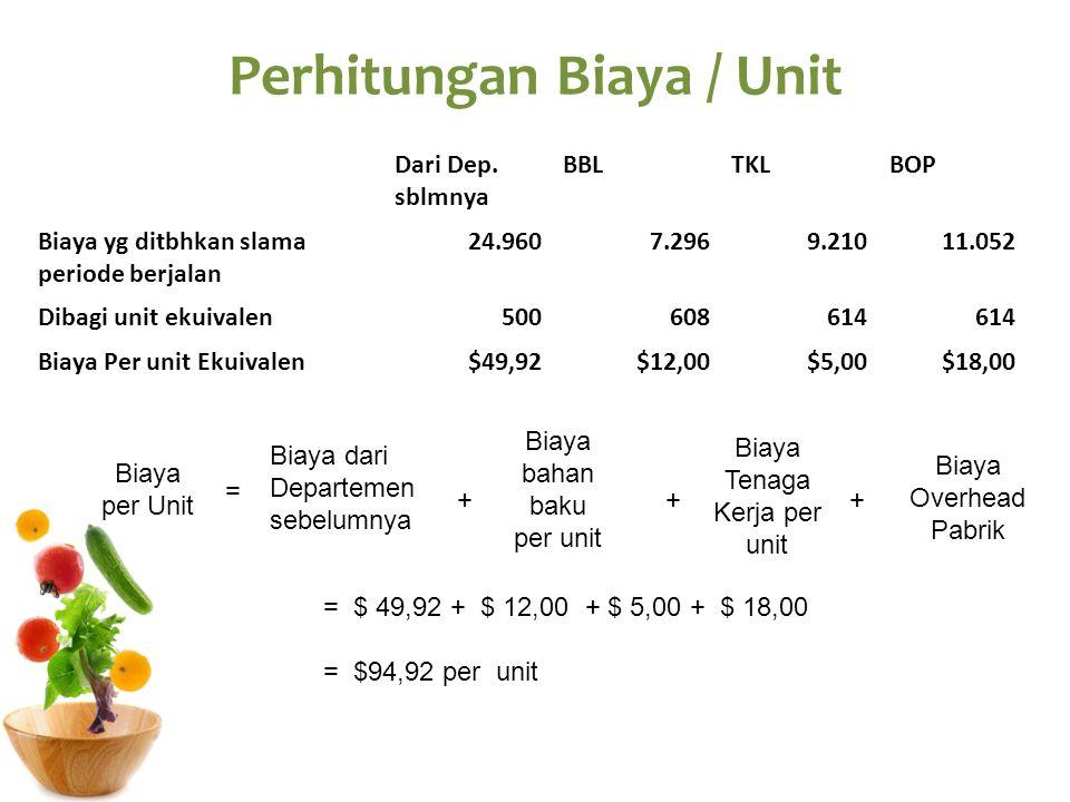 Perhitungan Biaya / Unit
