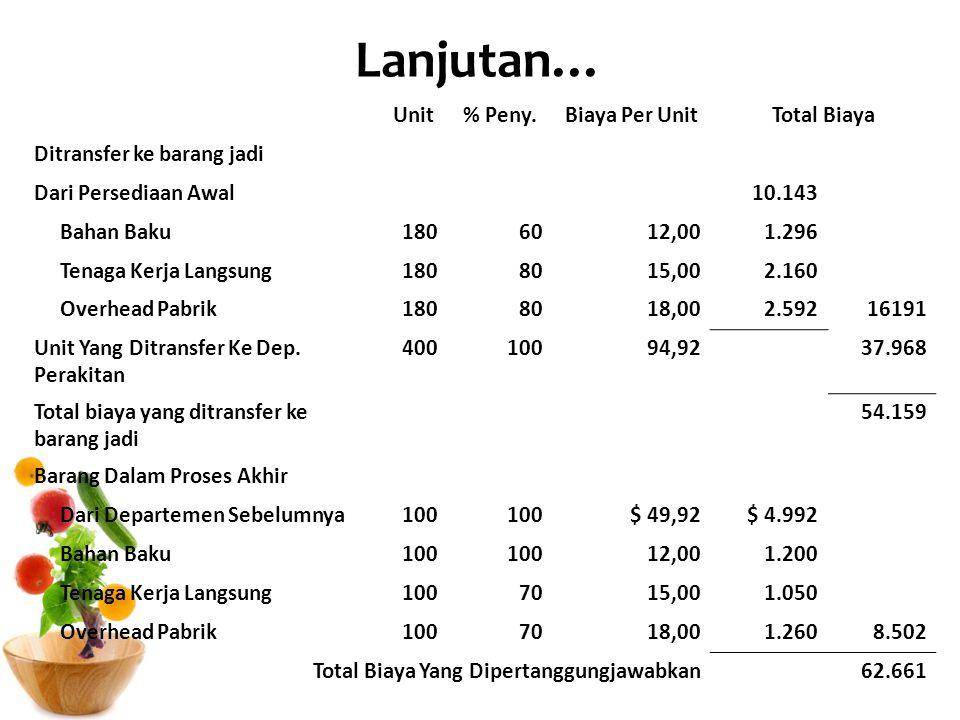 Lanjutan… Unit % Peny. Biaya Per Unit Total Biaya