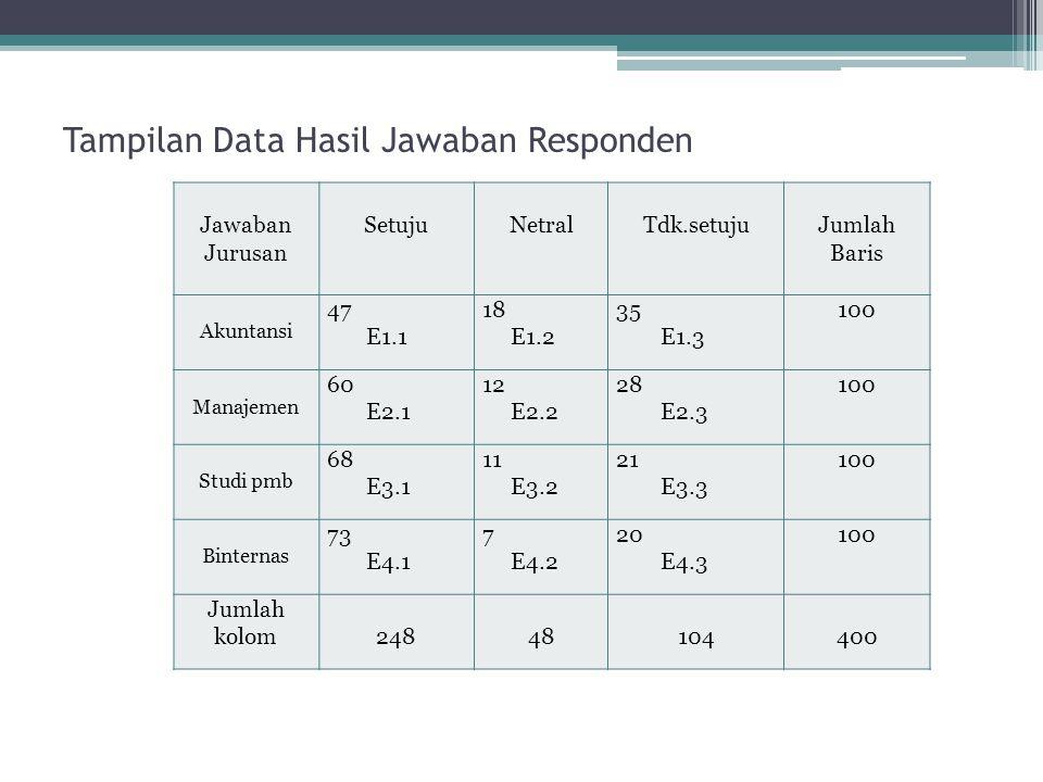 Tampilan Data Hasil Jawaban Responden