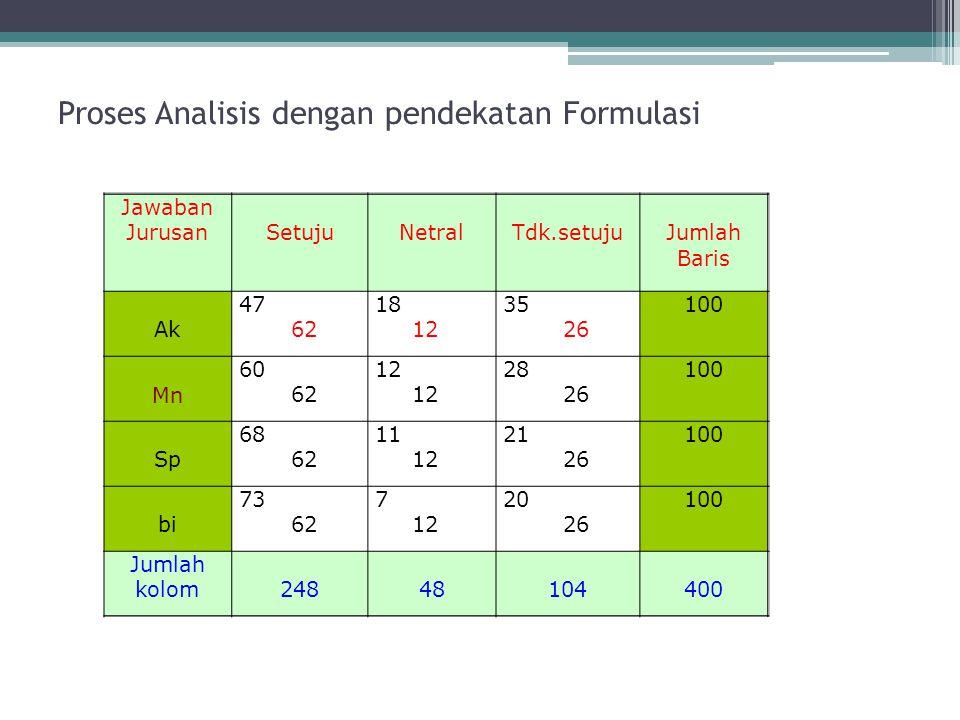 Proses Analisis dengan pendekatan Formulasi